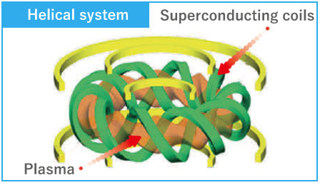 Helical system